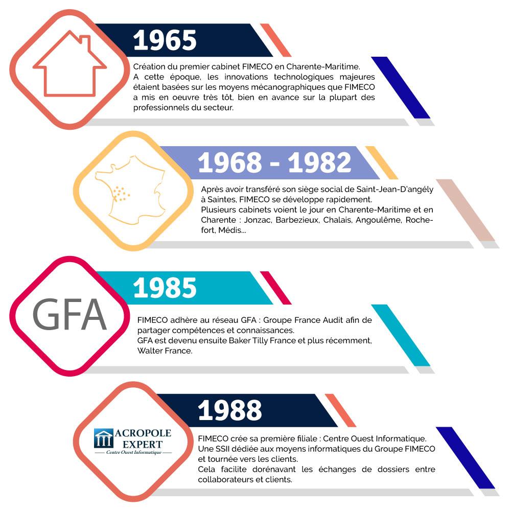 Fimeco walter france cabinet d 39 expertise comptable audit et conseil depuis 50 ans aupr s des - Cabinet audit et conseil ...